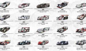 Wszyscy zwycięzcy 24 godzinnego Le Mans w postaci prostej grafiki