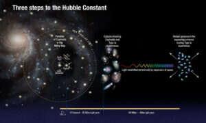 Wszechświat może rozszerzać się szybciej niż myśleliśmy