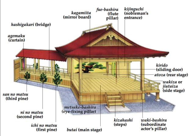 Układ sceny teatru nō