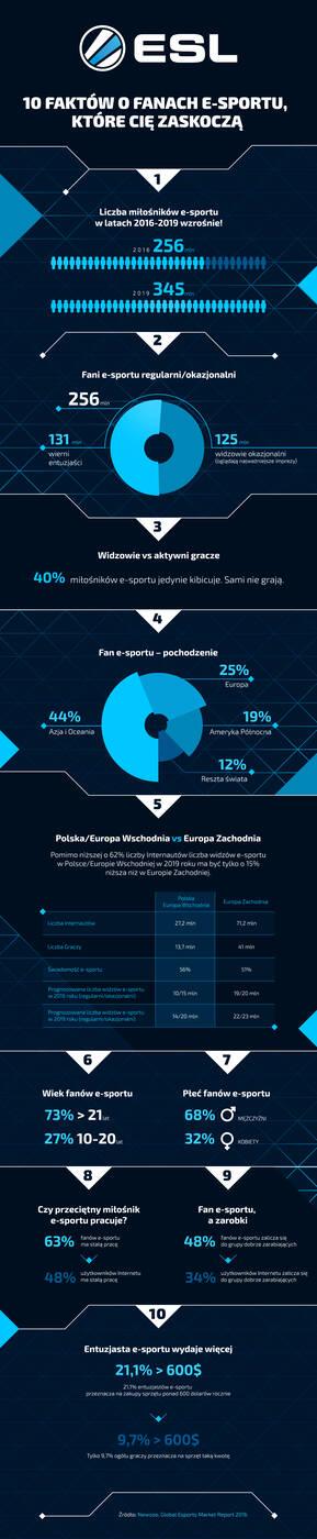 10-faktow-o-fanach-e-sportu-ktore-cie-zaskocza_infografika