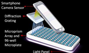 Przenośny wykrywacz raka wykorzystujący smartfona