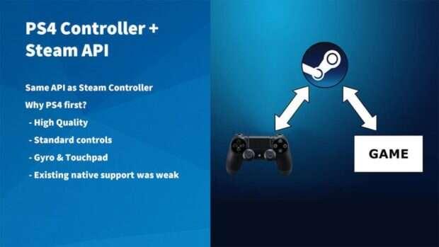 ps4controller_steamapi