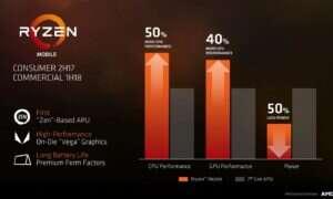 Wyciekł wyniki pierwszego od dawna APU od AMD