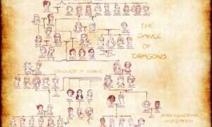 Drzewo rodziny Targeryanów [Spoilery]