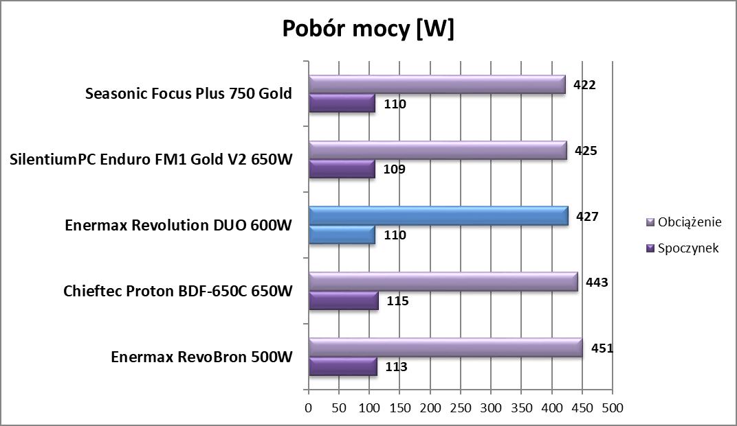 Test zasilacza Enermax Revolution DUO 600W