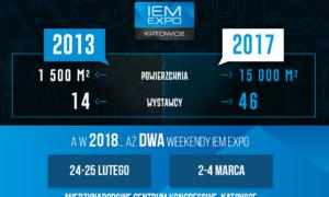 Rozwój IEM Expo