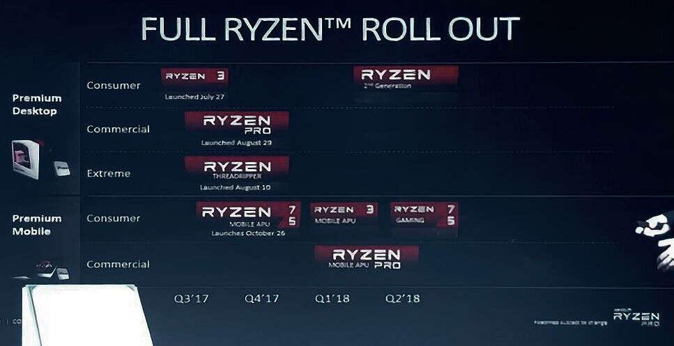 procesorów Ryzen