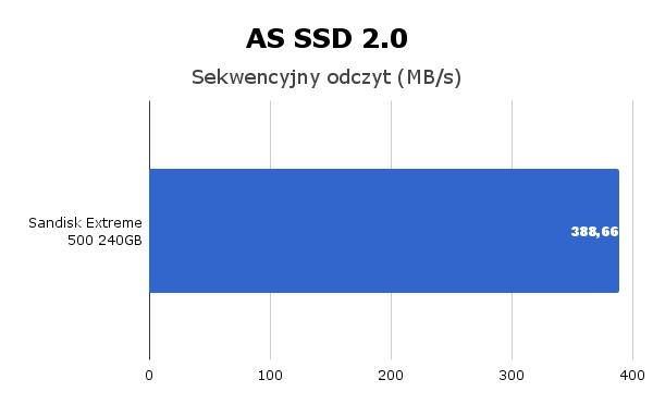 SanDisk Extreme 500