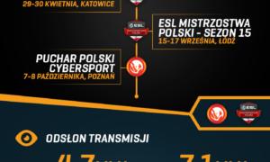 Podsumowanie turniejów ESL Polska