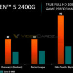 Ryzen 5 2400G Ryzen 3 2200G