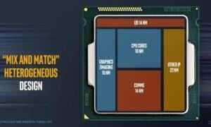 Procesory Intel Ocean Cove ujawnione w ofercie pracy