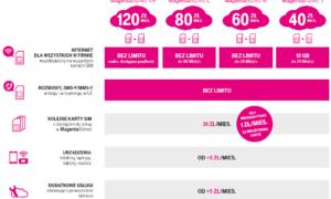 T-Mobile zmienia swoje rozwiązania dla małego i średniego biznesu