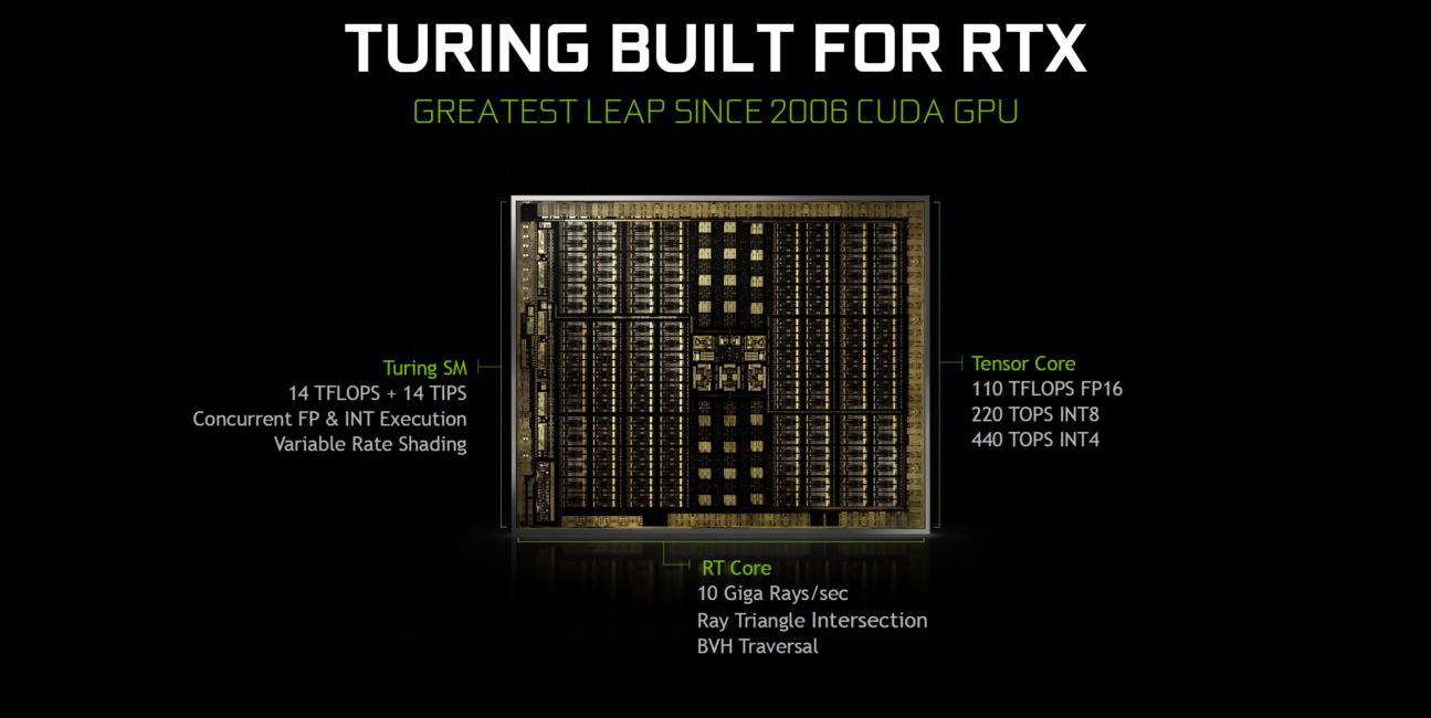 Nvidia, Turing, Nvidia Turing, architektura, grafika, GPU, karta graficzna, L1, L2, Pascal, TU102