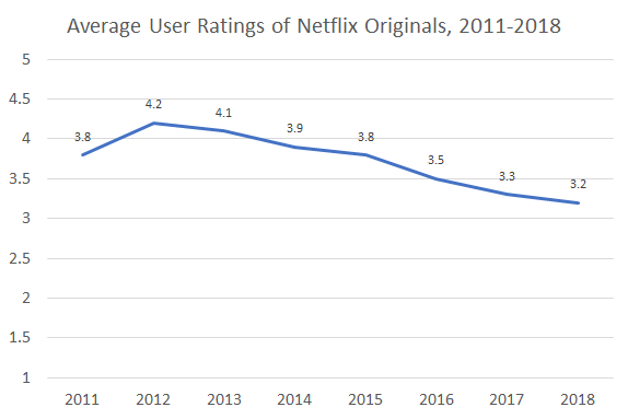 Recenzje użytkowników Netflix