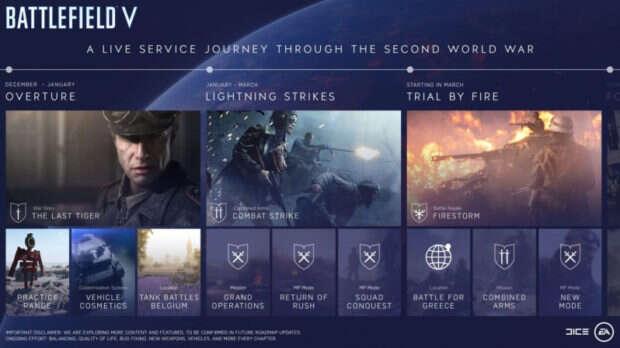 Electronic Arts, DICE, Battlefield, Battle Royale, Battlefield V, Firestorm, rozwój gry,