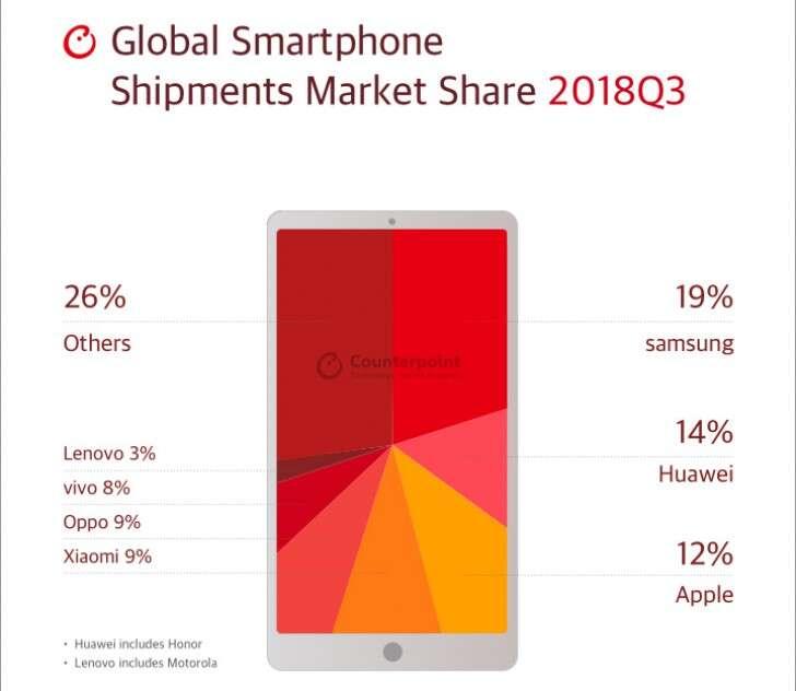 smartfony, sprzedaż smartfonów, telefony, sprzedaż telefonów, telefony Q3, smartfony Q3