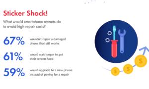 Jakie są statystyki dotyczące napraw smartfonów?