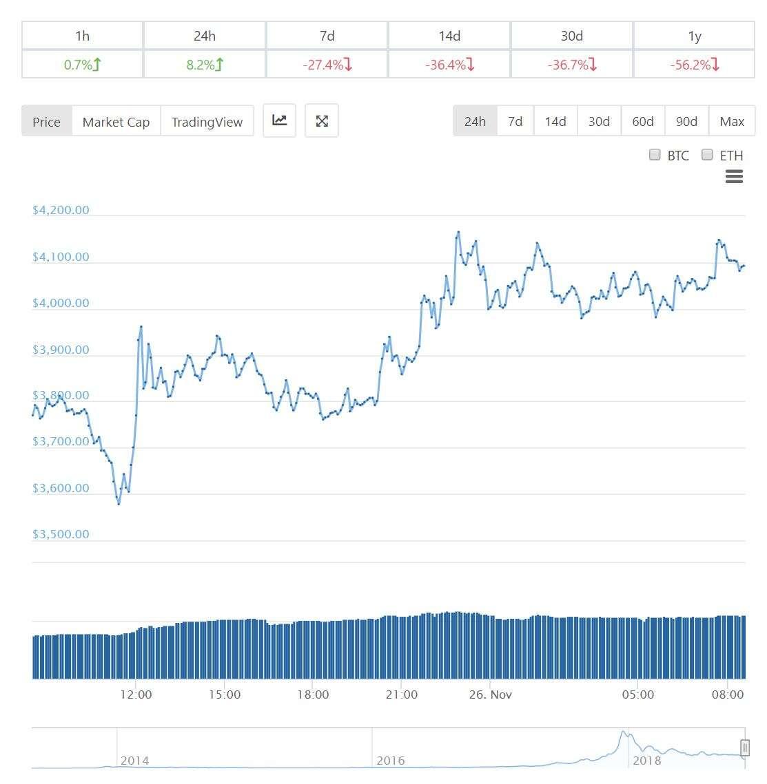Bitcoin, wartość Bitcoin, kryptowaluty, spadek wartości kryptowalut, cena bitcoina