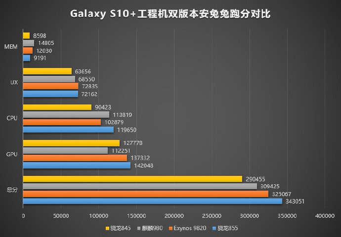 Samsung, galaxy s10, samsung galaxy s10, snapdragon 855, exynos 9820