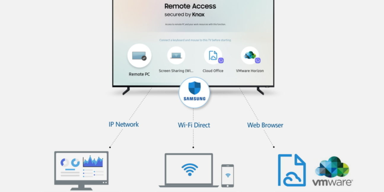 Telewizory Samsung 2019, TV samsung 2019, zdalny dostęp samsung, zdalny dostęp telewizor, samsung remote access