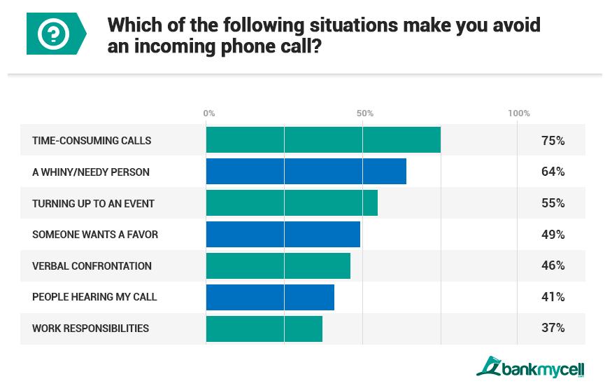 millenialsi, rozmowy przez telefon millenialsi, dzwonienie millenialsi, smartfon millenialsi, telefon millenialsi,