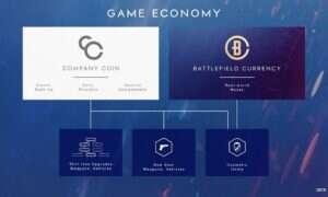 Mikropłatnościw Battlefield V opóźnione przez błąd w walucie