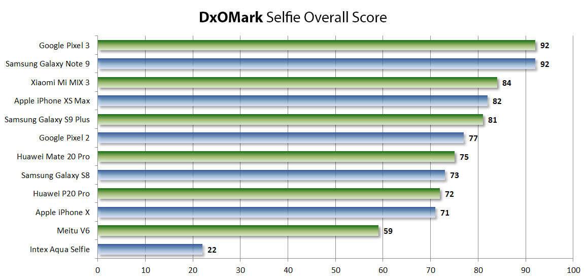 Galaxy Note 9, samsung Galaxy Note 9, dxomark Galaxy Note 9, selfie dxomark Galaxy Note 9, selfie Galaxy Note 9
