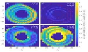 Naukowcy odkryli nową metodę synchronizacji systemów chaotycznych