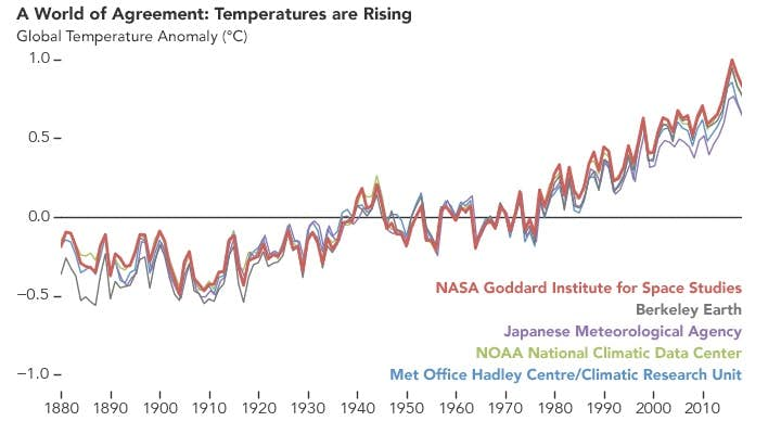 ocieplenie klimatu, temperatura na ziemi, wzrost temperatury, 2018 rok
