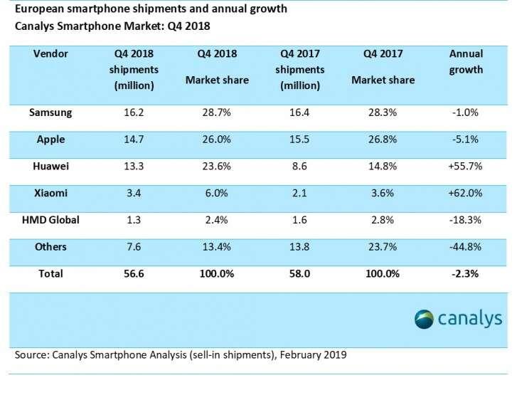 europa, sprzedaż smartfonów europa, smartfony europa, producenci smartfonów europa