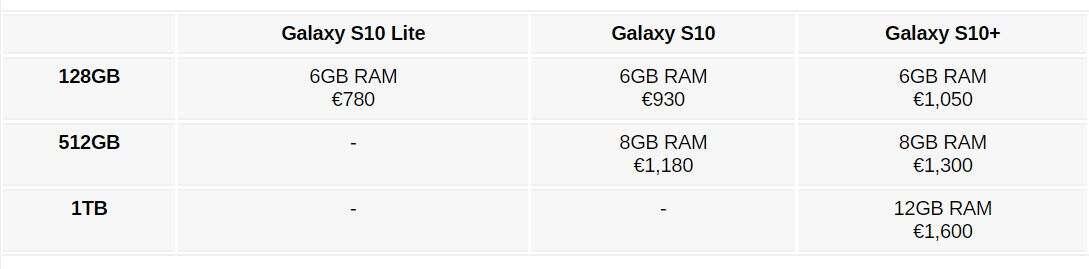 Galaxy S10, cena Galaxy S10, price Galaxy S10