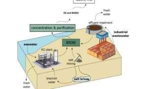 Solanka z zakładów odsalania wody może zostać ponownie wykorzystana