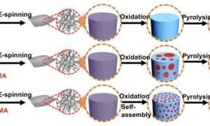 Włókna węglowe z jednolitą strukturą porów mogą być rewolucyjne