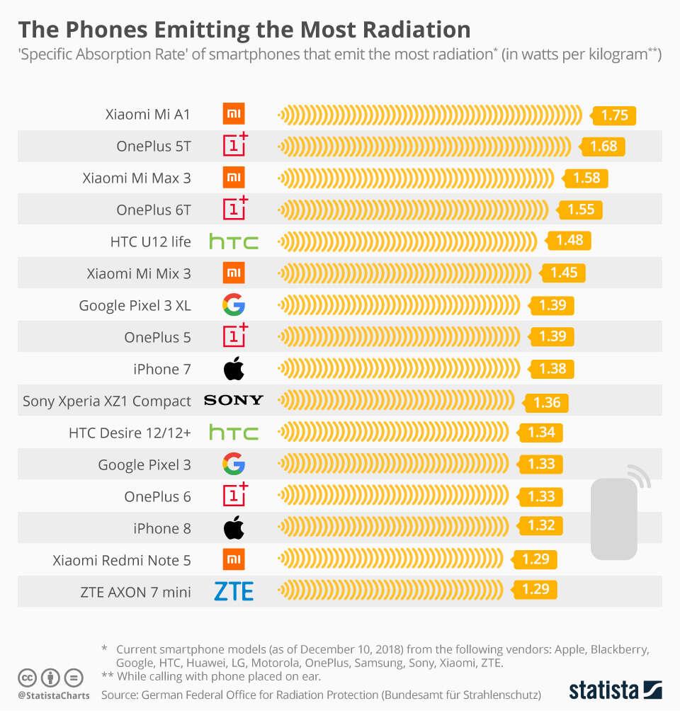 promieniowanie, smartfony promieniowanie, telefony promieniowanie,