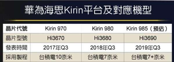 Huawei Mate 30, kirin 985, EUV 7 nm, procesor EUV 7 nm, informacje Huawei Mate 30, procesor Huawei Mate 30