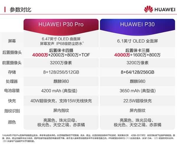 Huawei P30, zamówienia Huawei P30, chiny Huawei P30, sprzedaż Huawei P30, preorder Huawei P30,