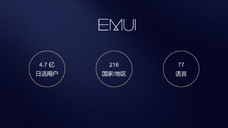EMUI, huawei EMUI, historia EMUI, osoby EMUI, użytkowanie EMUI,