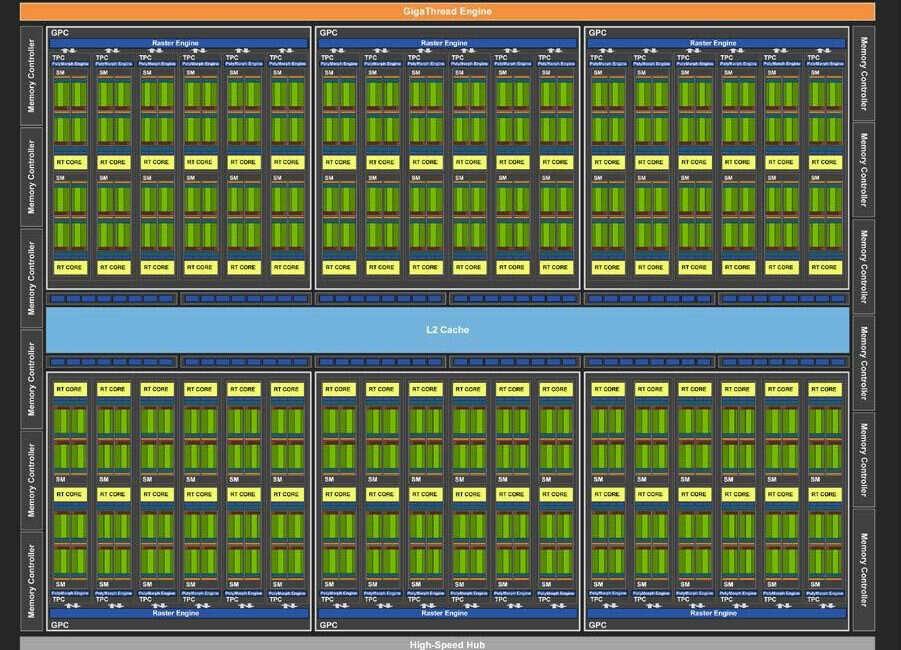 Wielkość rdzeni graficznych RTX nie została aż tak zawyżona przez nowe rdzenie z Turing