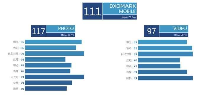 Honor 20 Pro, dxomark Honor 20 Pro, zdjęcia Honor 20 Pro, jakość zdjęć Honor 20 Pro