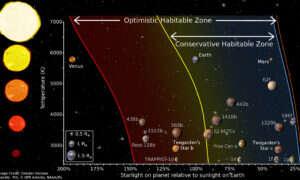 Planety podobne do Ziemi mogą znajdować się zaledwie 12 lat świetlnych stąd