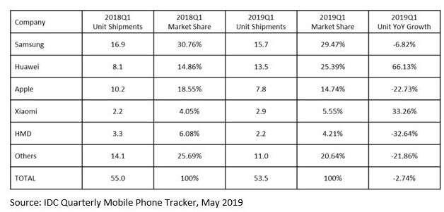 Huawei, sprzedaż Huawei, smartfony Huawei, telefony Huawei, europa Huawei