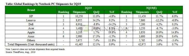 HP, laptopy HP, sprzedaż HP, sprzedaż laptopów, notebooki HP, ranking laptopów
