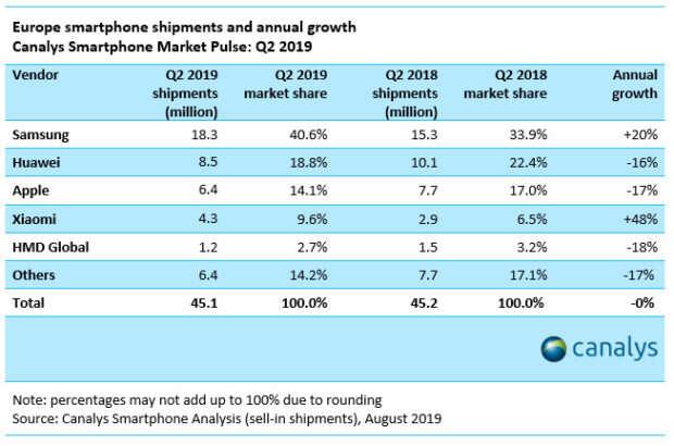 Apple, Europa Apple, sprzedaż Apple, iphone, iphone europa, Apple iphone, sprzedaz iphone