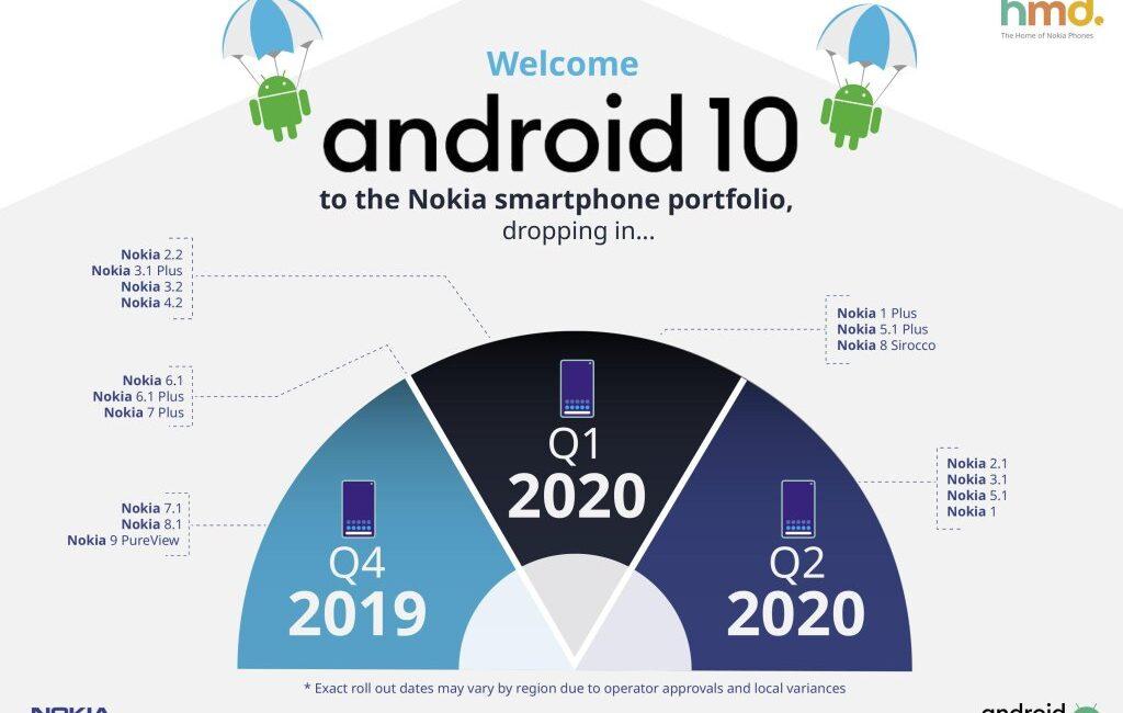 Wszystkie smartfony Nokia otrzymają Androida 10