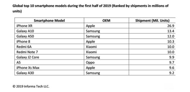 IPhone Xr, sprzedaż IPhone Xr, apple IPhone Xr, sprzedaż smartfonów, sprzedaż telefonów