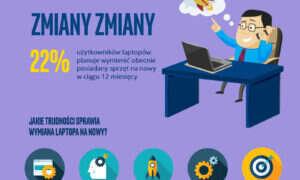 Laptopy w Polsce mają średnio 4 lata. Czas na wymianę