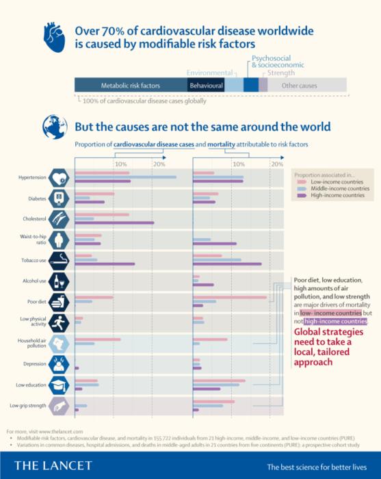 nowotwory, sercowo-naczyniowe, rak, choroby na świecie, zgony na świecie