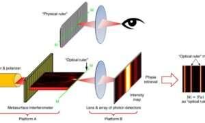 Ten miernik optyczny działa nawet w nanoskali
