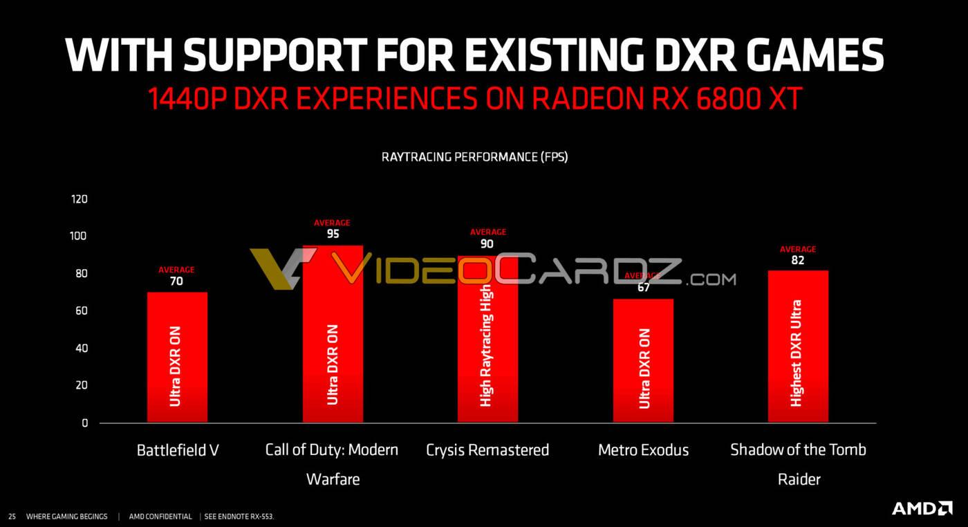 ray tracing AMD Radeon RX 6800 XT
