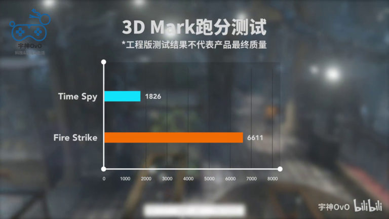 testy Intel Iris Xe MAX